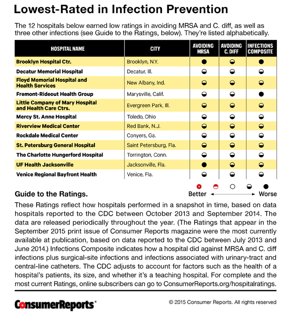 CR-Hospitals-Low-Ratings-July-2015